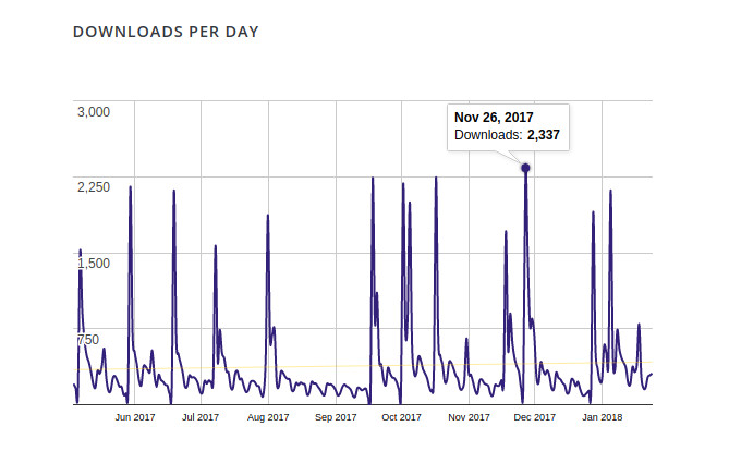 Downloads per day for Quiz And Survey Master with November 26th highlighted as 2,337 downloads