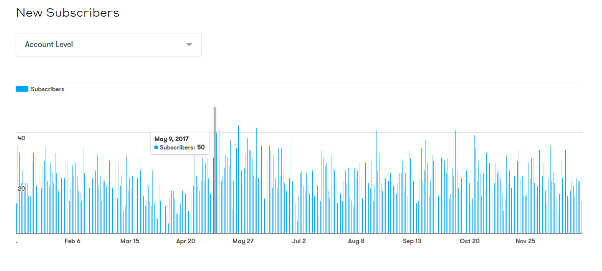 Graph in Drip that shows the number of email subscribers per day with May 9th as the highest with 50 new subscribers